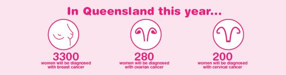 Women's Cancers Statistics in QLD - International Women's Day