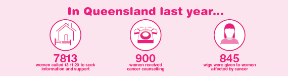 Women's Cancers Facts in QLD - International Women's Day