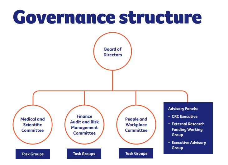 ccq_governance_structure